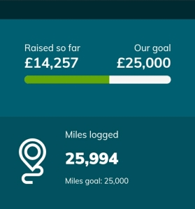 Infographic showing 25994  miles logged and £14,257 raised for Dystonia UK